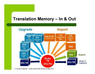 Thay đổi ngôn ngữ nguồn trong bộ nhớ (Translation Memories Trados)