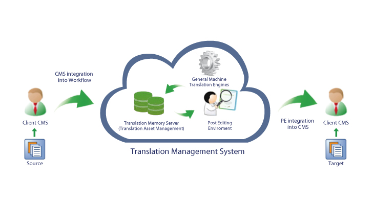 Very Large Translation Memory Project