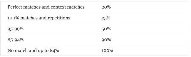 Tỷ lệ giá cho fuzzy match thông thường mà các công ty và người dịch hay lựa chọn